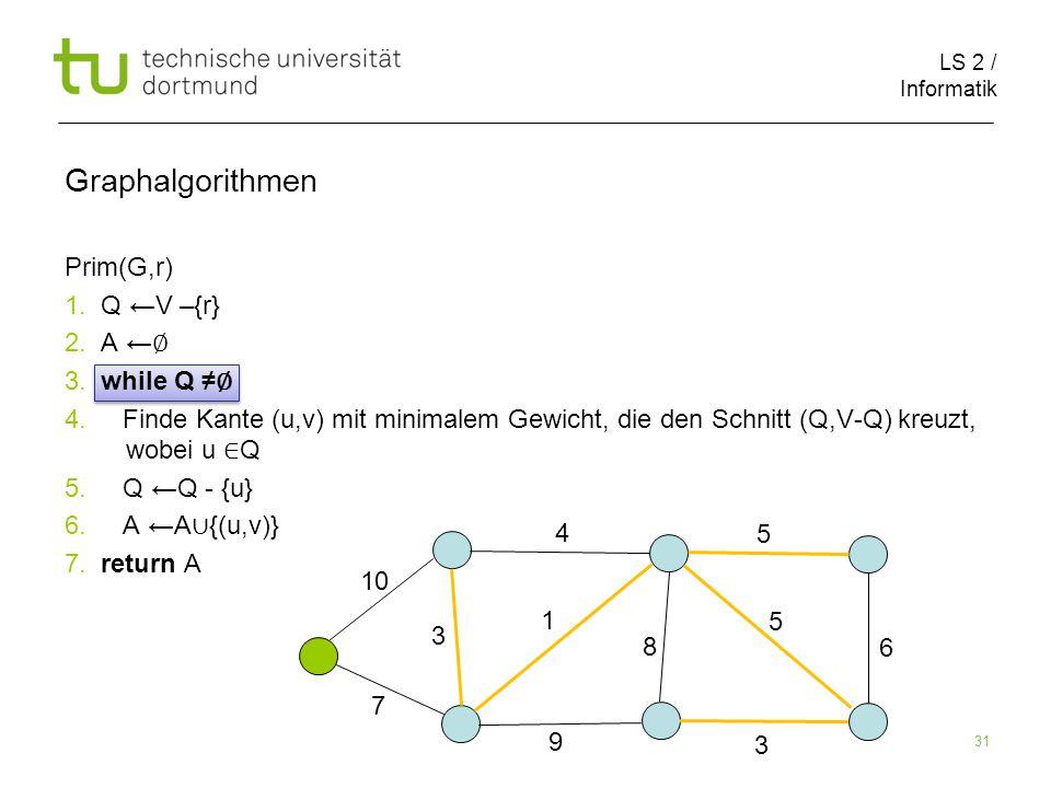 LS 2 / Informatik 31 Prim(G,r) 1. Q ←V –{r} 2. A ← ∅ 3.