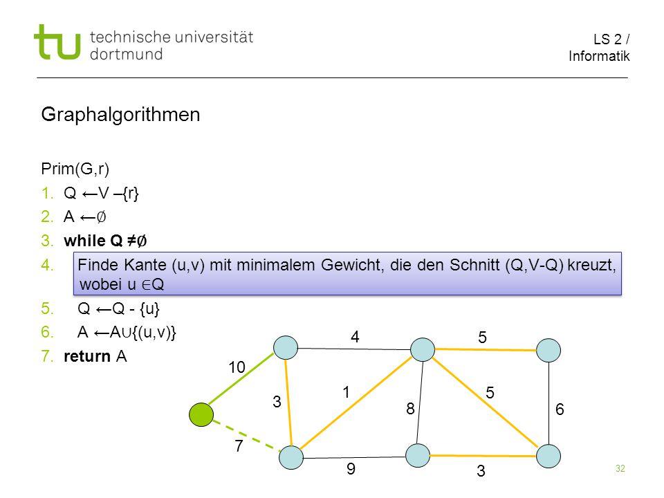LS 2 / Informatik 32 Prim(G,r) 1. Q ←V –{r} 2. A ← ∅ 3.