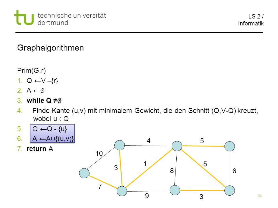 LS 2 / Informatik 34 Prim(G,r) 1. Q ←V –{r} 2. A ← ∅ 3.