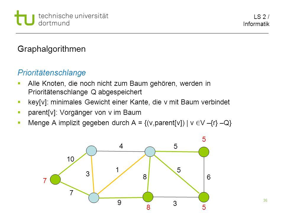 LS 2 / Informatik 36 Graphalgorithmen Prioritätenschlange  Alle Knoten, die noch nicht zum Baum gehören, werden in Prioritätenschlange Q abgespeichert  key[v]: minimales Gewicht einer Kante, die v mit Baum verbindet  parent[v]: Vorgänger von v im Baum  Menge A implizit gegeben durch A = {(v,parent[v]) | v ∈ V –{r} –Q} 5 6 3 5 8 9 1 4 3 10 7 7 85 5