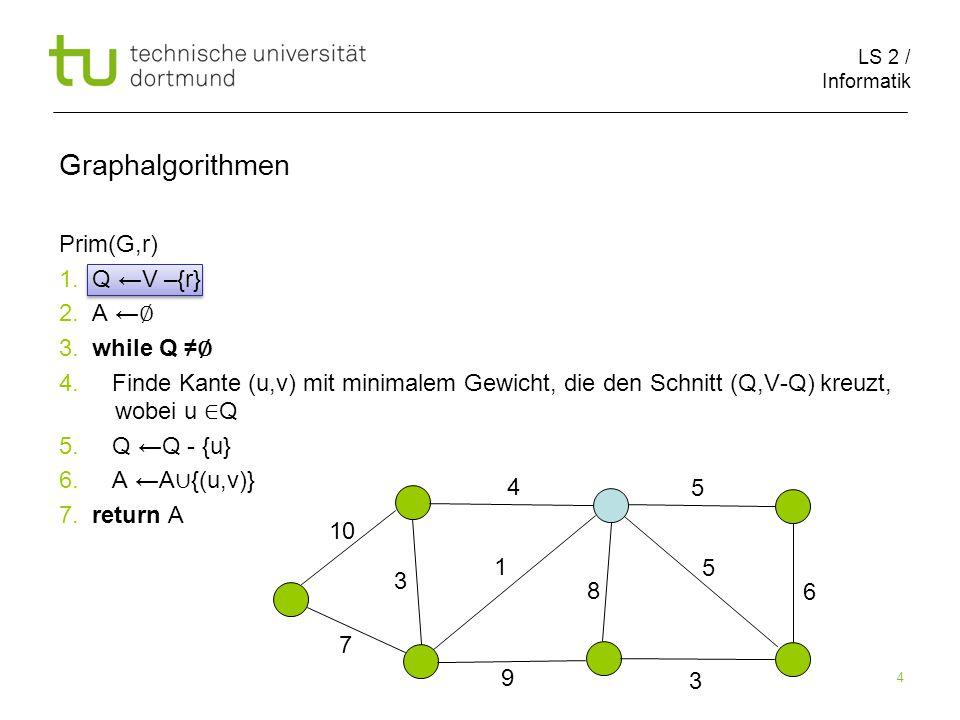 LS 2 / Informatik 4 Graphalgorithmen Prim(G,r) 1. Q ←V –{r} 2.