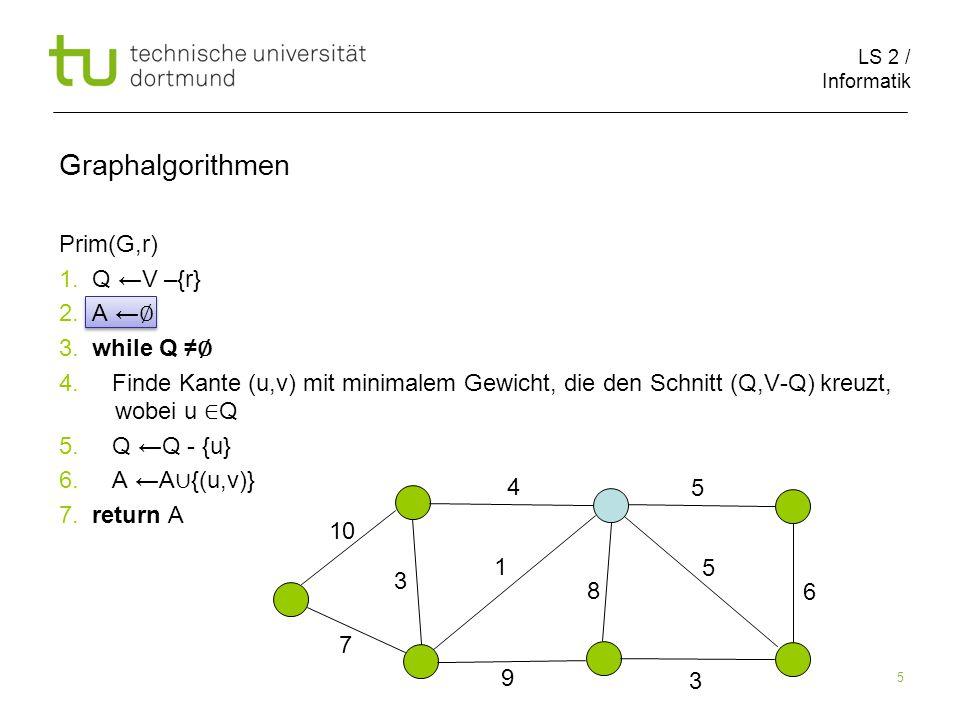 LS 2 / Informatik 5 Prim(G,r) 1. Q ←V –{r} 2. A ← ∅ 3.