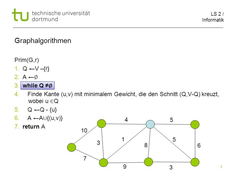 LS 2 / Informatik 6 Prim(G,r) 1. Q ←V –{r} 2. A ← ∅ 3.