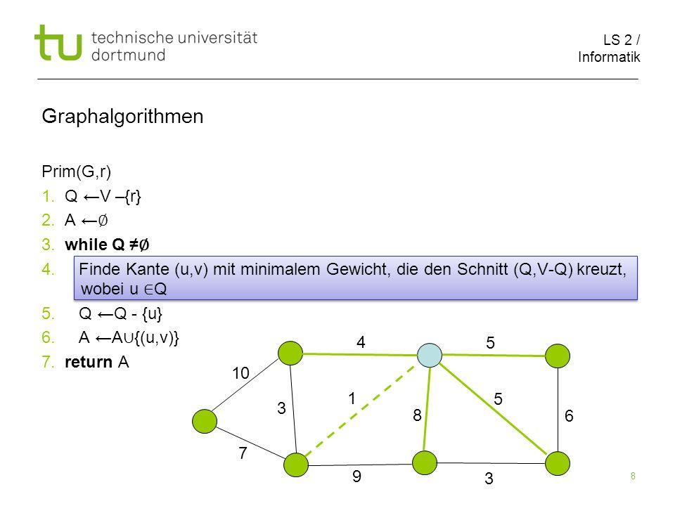 LS 2 / Informatik 8 Prim(G,r) 1. Q ←V –{r} 2. A ← ∅ 3.