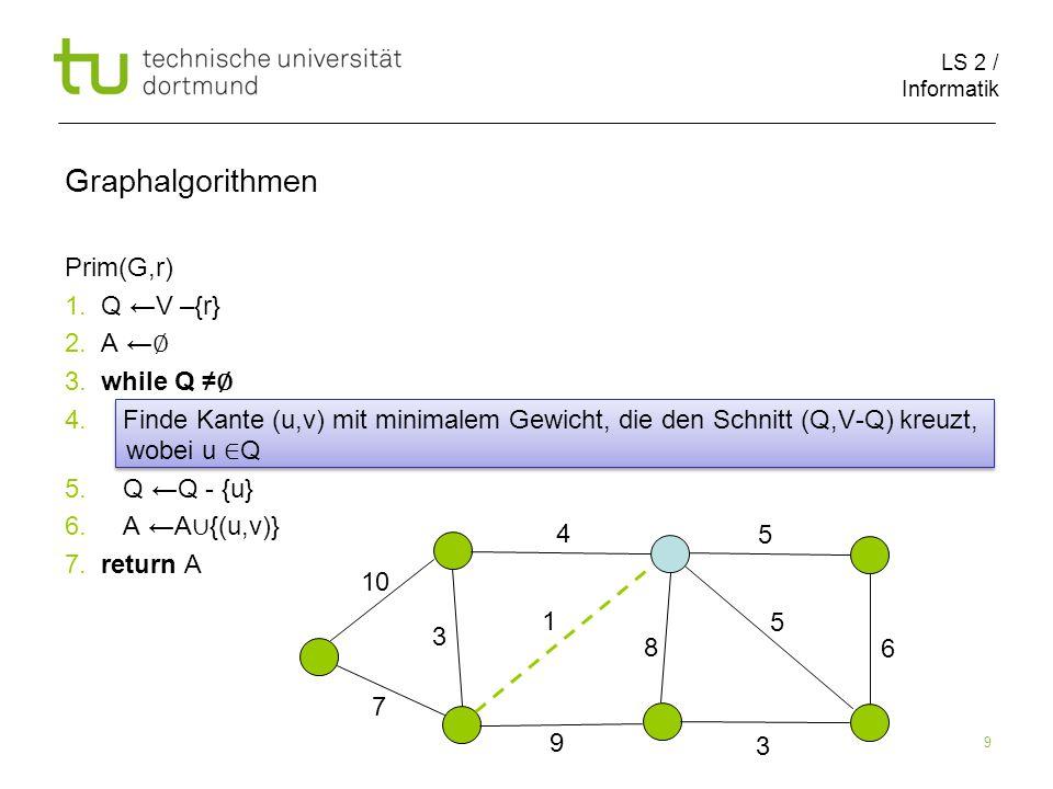 LS 2 / Informatik 9 Prim(G,r) 1. Q ←V –{r} 2. A ← ∅ 3.