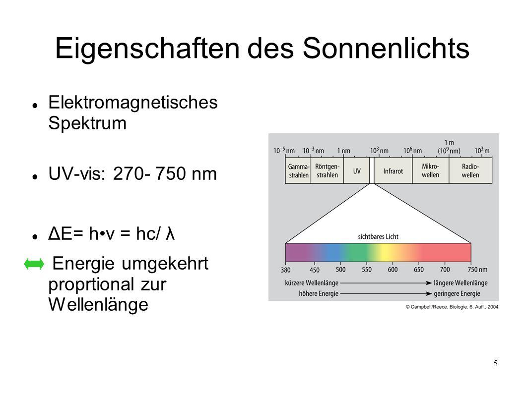 5 Eigenschaften des Sonnenlichts Elektromagnetisches Spektrum UV-vis: 270- 750 nm ΔE= hν = hc/ λ Energie umgekehrt proprtional zur Wellenlänge