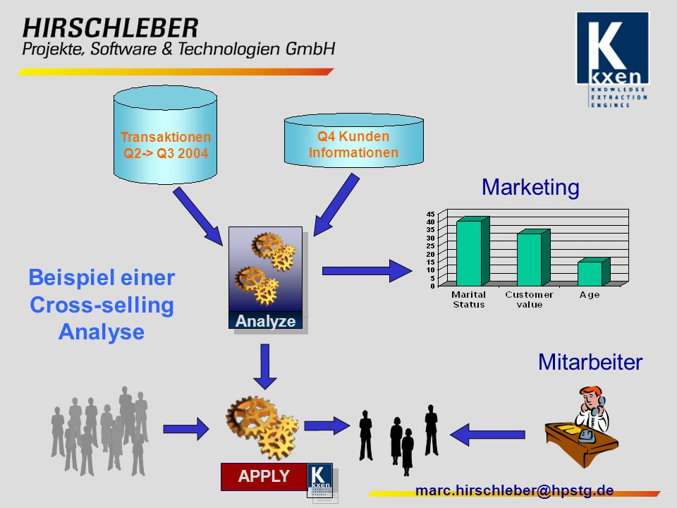 marc.hirschleber@hpstg.de Marketing Beispiel einer Cross-selling Analyse Transaktionen Q2-> Q3 2004 Q4 Kunden Informationen Analyze Mitarbeiter APPLY