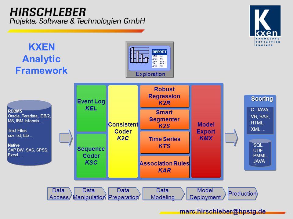 marc.hirschleber@hpstg.de KXEN Analytic Framework Data Manipulation Data Manipulation Data Preparation Data Preparation Data Modeling Data Modeling Mo