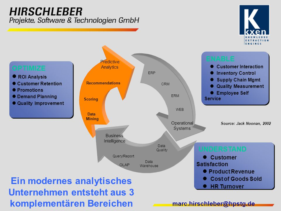 marc.hirschleber@hpstg.de UNDERSTAND  Customer Satisfaction  Product Revenue  Cost of Goods Sold  HR Turnover UNDERSTAND  Customer Satisfaction 