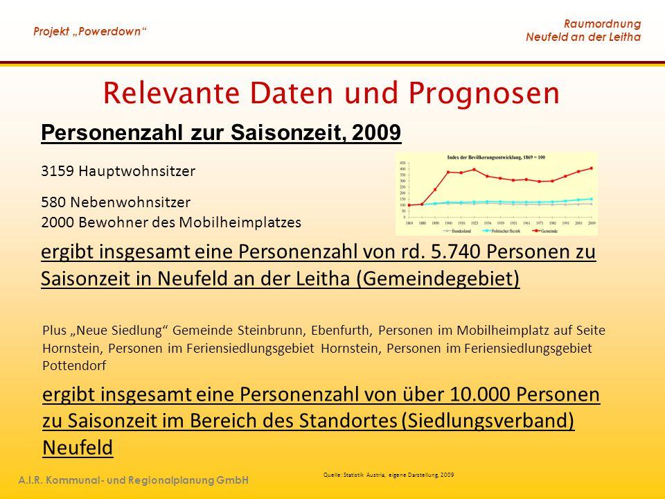 """Raumordnung Neufeld an der Leitha Projekt """"Powerdown"""" A.I.R. Kommunal- und Regionalplanung GmbH Relevante Daten und Prognosen Quelle: Statistik Austri"""