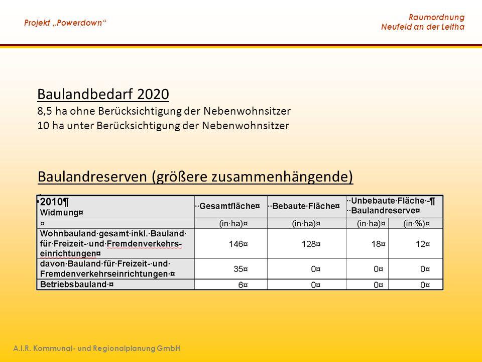 """Raumordnung Neufeld an der Leitha Projekt """"Powerdown"""" A.I.R. Kommunal- und Regionalplanung GmbH Baulandbedarf 2020 8,5 ha ohne Berücksichtigung der Ne"""