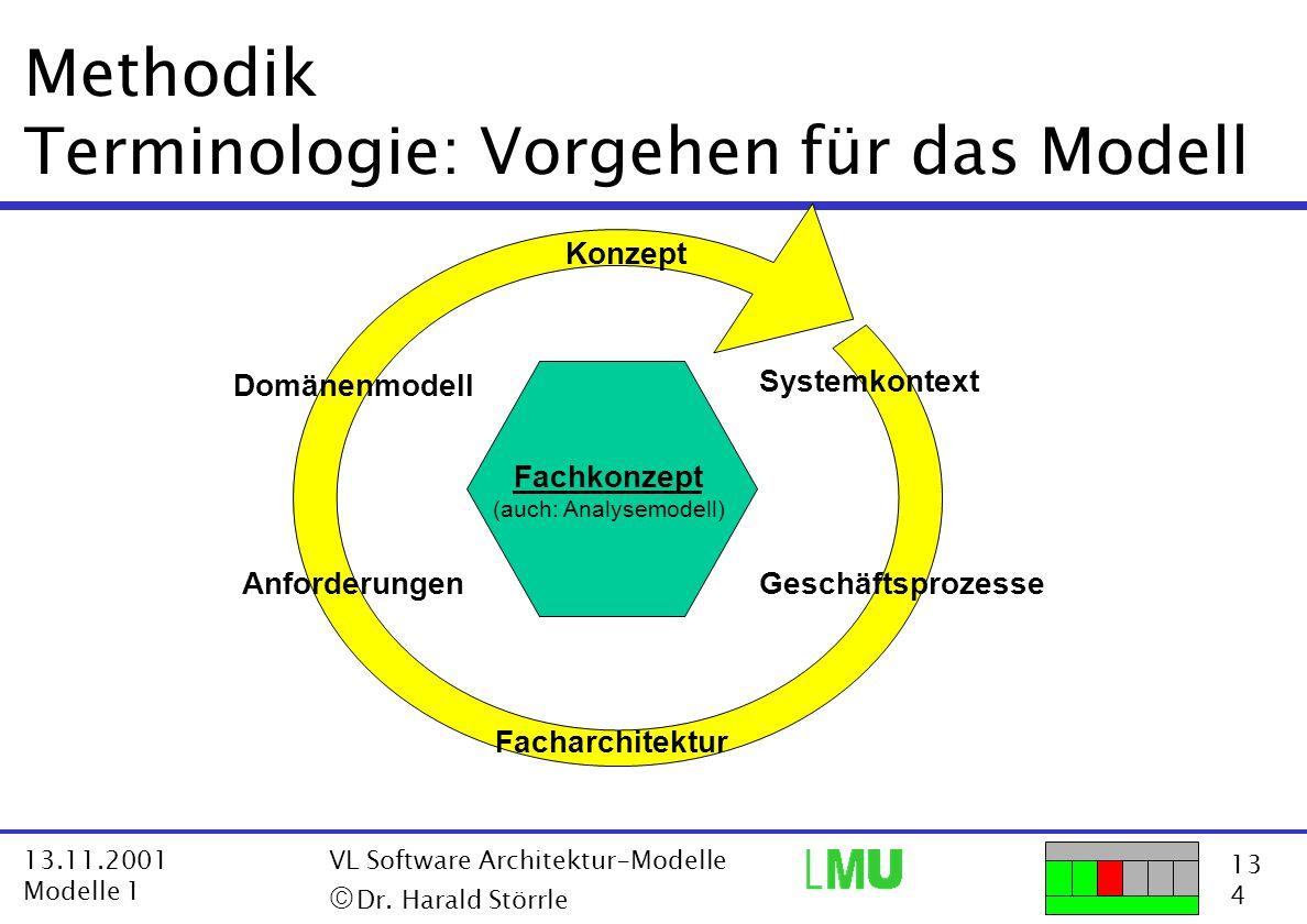 13 4 13.11.2001 Modelle 1 VL Software Architektur-Modelle  Dr. Harald Störrle Methodik Terminologie: Vorgehen für das Modell Fachkonzept (auch: Anal