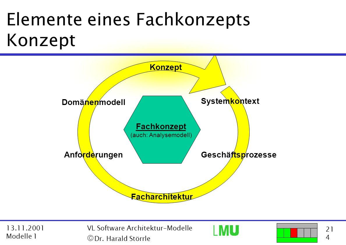 21 4 13.11.2001 Modelle 1 VL Software Architektur-Modelle  Dr. Harald Störrle Elemente eines Fachkonzepts Konzept Fachkonzept (auch: Analysemodell)