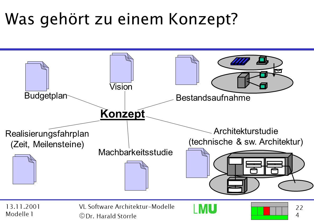 22 4 13.11.2001 Modelle 1 VL Software Architektur-Modelle  Dr. Harald Störrle Realisierungsfahrplan (Zeit, Meilensteine) Konzept Was gehört zu einem