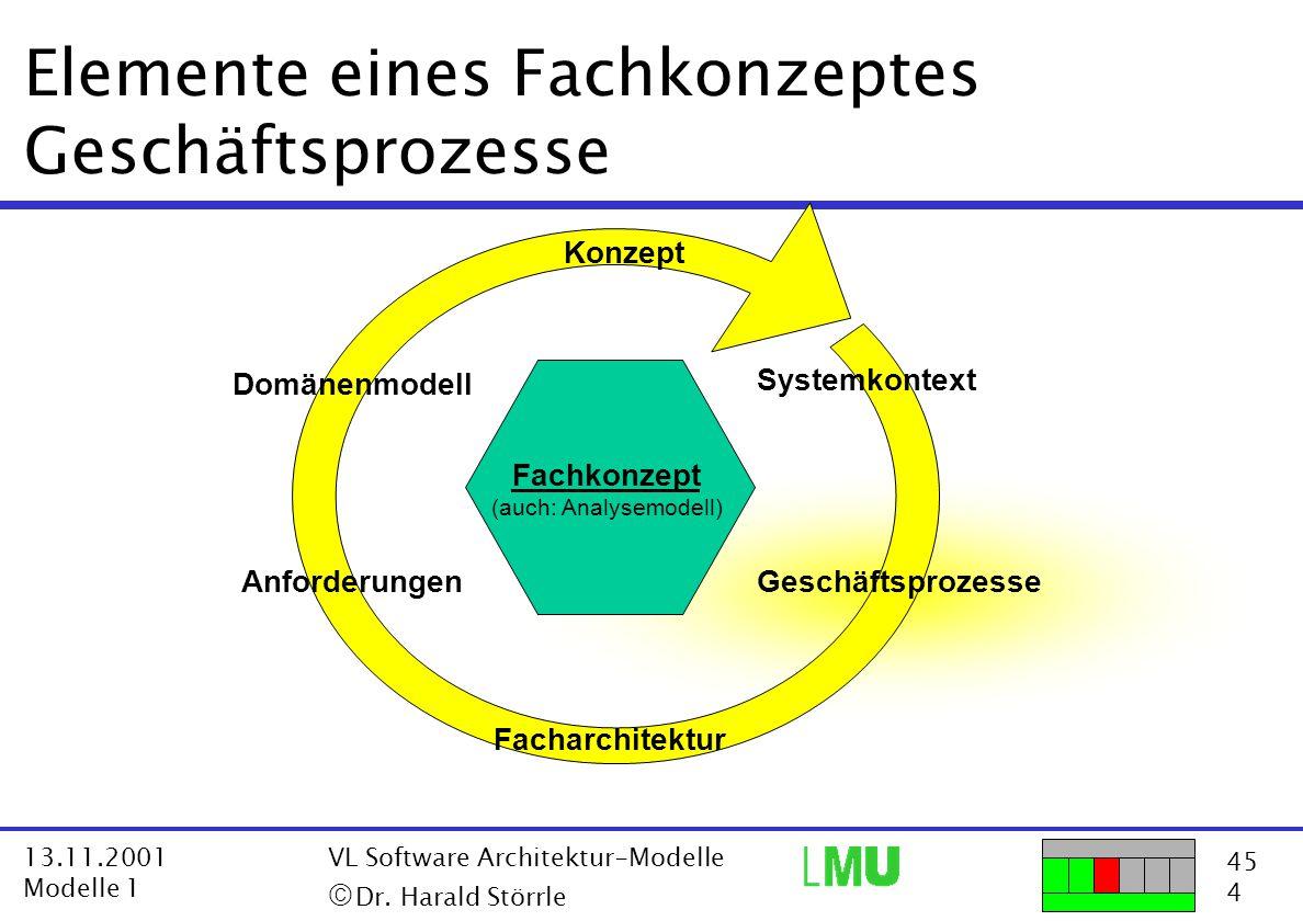45 4 13.11.2001 Modelle 1 VL Software Architektur-Modelle  Dr. Harald Störrle Elemente eines Fachkonzeptes Geschäftsprozesse Fachkonzept (auch: Anal