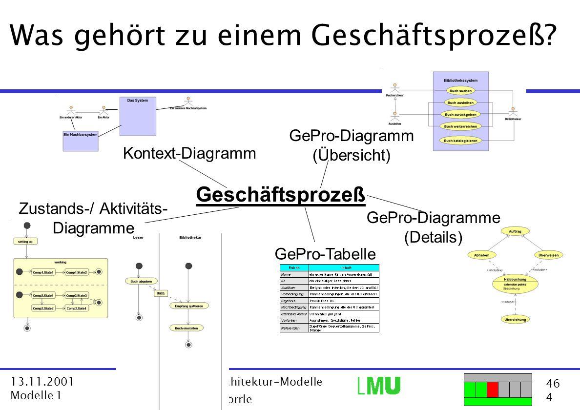 46 4 13.11.2001 Modelle 1 VL Software Architektur-Modelle  Dr. Harald Störrle GePro-Tabelle Geschäftsprozeß Was gehört zu einem Geschäftsprozeß? GeP