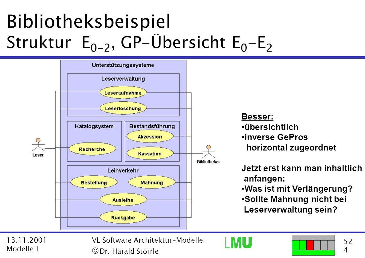 52 4 13.11.2001 Modelle 1 VL Software Architektur-Modelle  Dr. Harald Störrle Bibliotheksbeispiel Struktur E 0-2, GP-Übersicht E 0 -E 2 Besser: über
