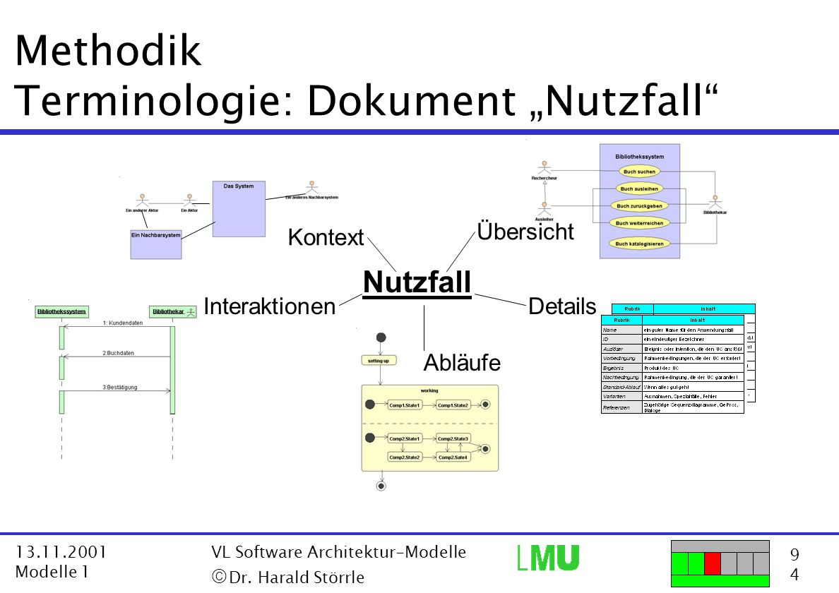 "9494 13.11.2001 Modelle 1 VL Software Architektur-Modelle  Dr. Harald Störrle Details Nutzfall Methodik Terminologie: Dokument ""Nutzfall"" Interaktio"