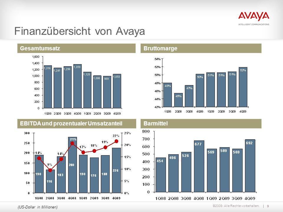 ©2009. Alle Rechte vorbehalten. Finanzübersicht von Avaya (US-Dollar in Millionen) GesamtumsatzBruttomarge Barmittel 11.8% 12.0% 15.1% EBITDA und proz