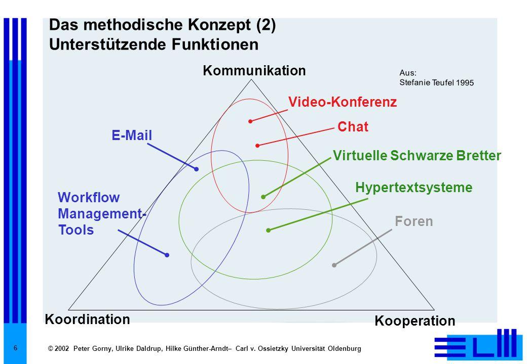 © 2002 Peter Gorny, Ulrike Daldrup, Hilke Günther-Arndt– Carl v. Ossietzky Universität Oldenburg 6 Das methodische Konzept (2) Unterstützende Funktion