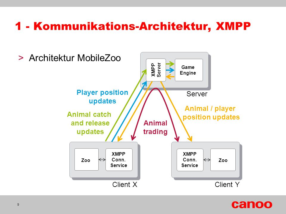 1 - Kommunikations-Architektur, XMPP XMPP Server Game Engine Zoo XMPP Conn. Service XMPP Conn. Service Animal / player position updates Player positio