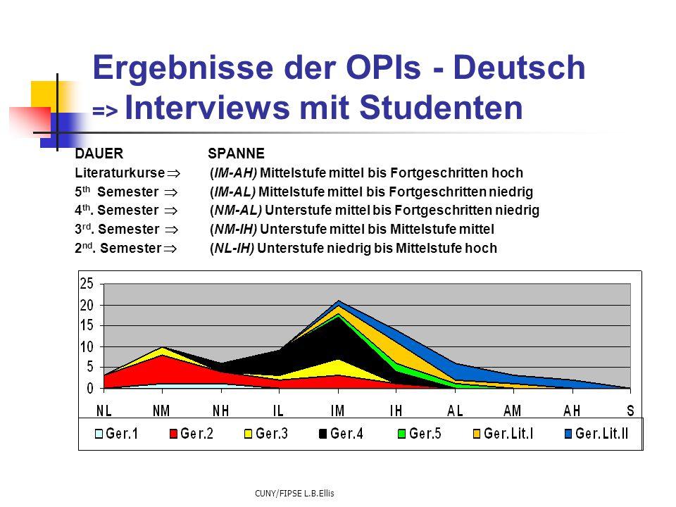 CUNY/FIPSE L.B.Ellis Ergebnisse der OPIs - Deutsch => Interviews mit Studenten DAUER SPANNE Literaturkurse  (IM-AH) Mittelstufe mittel bis Fortgeschritten hoch 5 th Semester  (IM-AL) Mittelstufe mittel bis Fortgeschritten niedrig 4 th.
