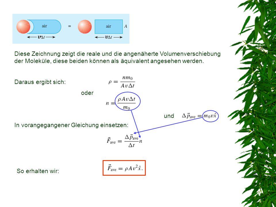 Diese Zeichnung zeigt die reale und die angenäherte Volumenverschiebung der Moleküle, diese beiden können als äquivalent angesehen werden. Daraus ergi