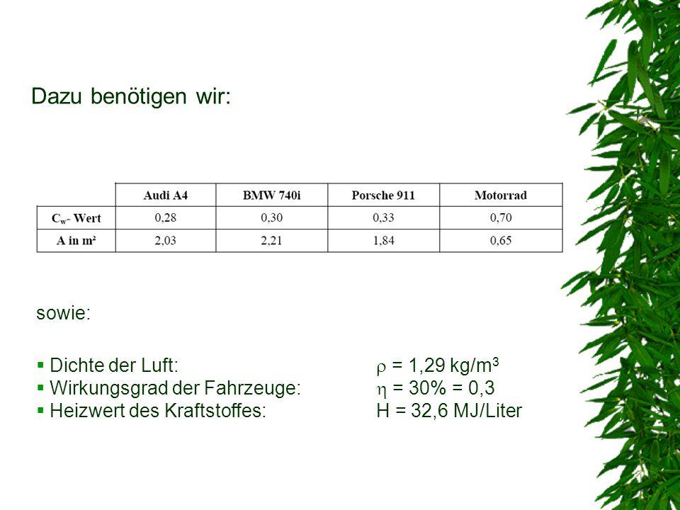 Dazu benötigen wir: sowie:  Dichte der Luft:  = 1,29 kg/m 3  Wirkungsgrad der Fahrzeuge:  = 30% = 0,3  Heizwert des Kraftstoffes:H = 32,6 MJ/Lite