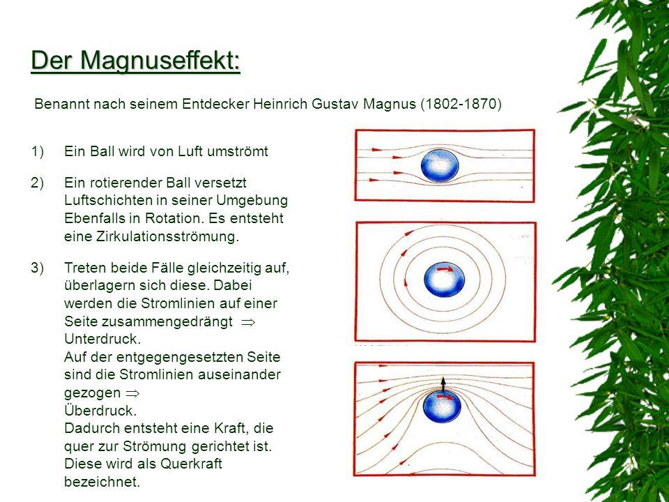 Der Magnuseffekt: Benannt nach seinem Entdecker Heinrich Gustav Magnus (1802-1870) 1)Ein Ball wird von Luft umströmt 2)Ein rotierender Ball versetzt L