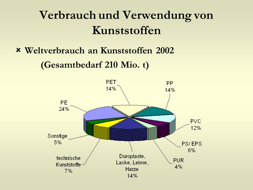 Verbrauch und Verwendung von Kunststoffen  Weltverbrauch an Kunststoffen 2002 (Gesamtbedarf 210 Mio. t)