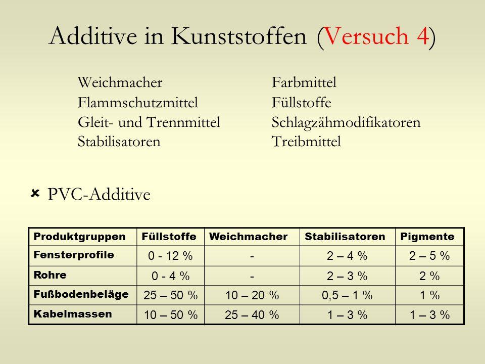 Additive in Kunststoffen (Versuch 4) WeichmacherFarbmittel FlammschutzmittelFüllstoffe Gleit- und TrennmittelSchlagzähmodifikatoren StabilisatorenTrei