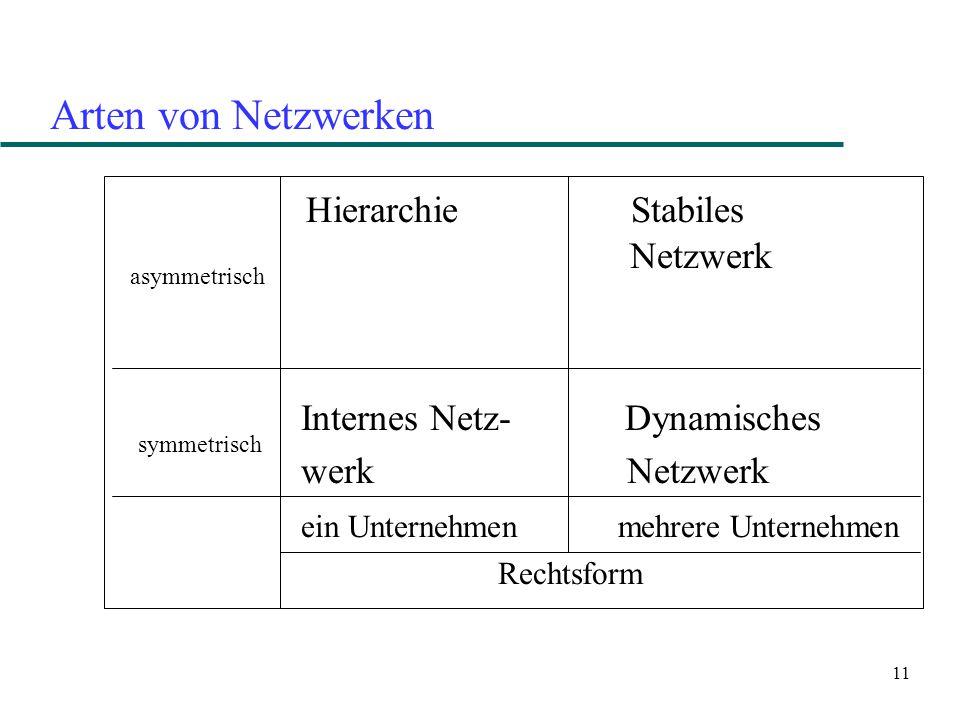 11 Arten von Netzwerken Hierarchie Stabiles Netzwerk Internes Netz- Dynamisches werk Netzwerk ein Unternehmen mehrere Unternehmen Rechtsform asymmetri