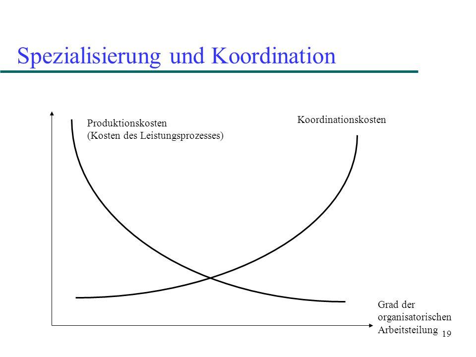 19 Spezialisierung und Koordination Grad der organisatorischen Arbeitsteilung Produktionskosten (Kosten des Leistungsprozesses) Koordinationskosten