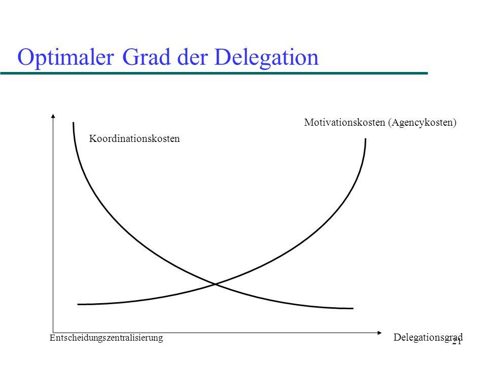 21 Optimaler Grad der Delegation Entscheidungszentralisierung Delegationsgrad Koordinationskosten Motivationskosten (Agencykosten)