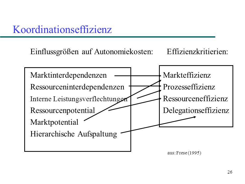 26 Koordinationseffizienz Einflussgrößen auf Autonomiekosten: Effizienzkritierien: Marktinterdependenzen Markteffizienz Ressourceninterdependenzen Pro