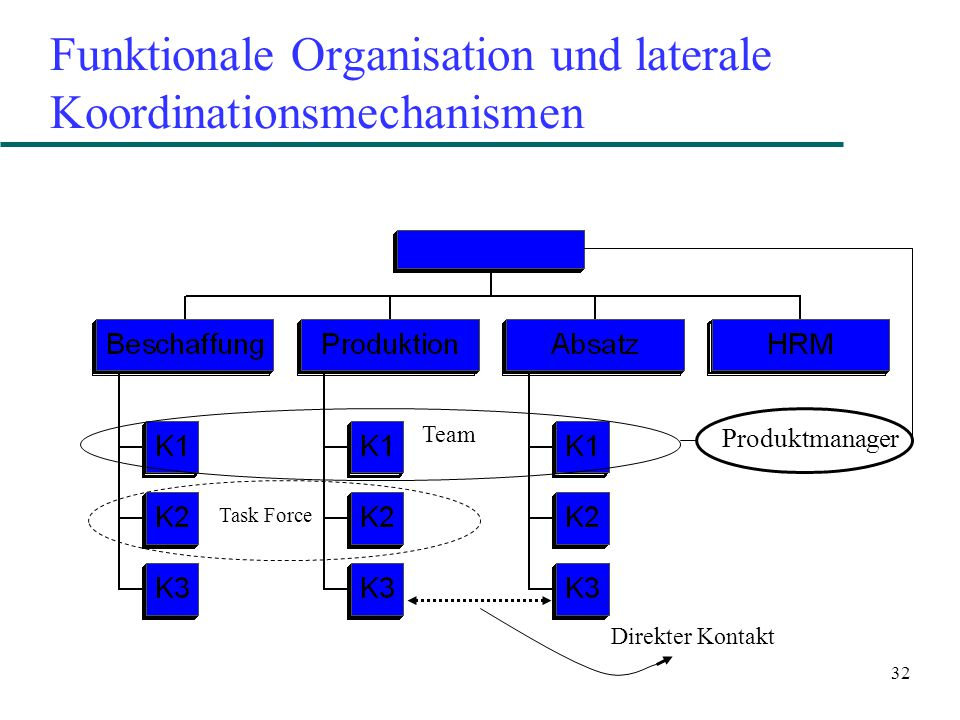 32 Funktionale Organisation und laterale Koordinationsmechanismen Direkter Kontakt Task Force Team Produktmanager