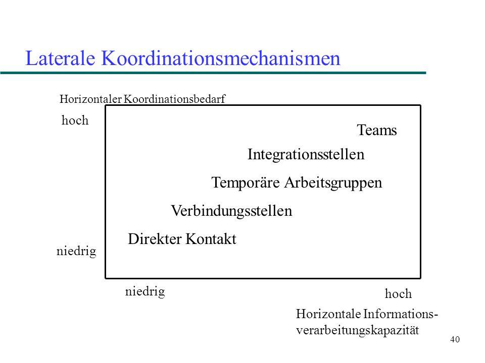 40 Laterale Koordinationsmechanismen Horizontaler Koordinationsbedarf Horizontale Informations- verarbeitungskapazität niedrig hoch Direkter Kontakt V