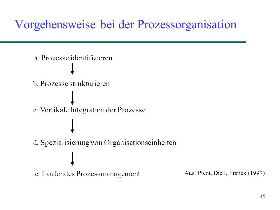 45 Vorgehensweise bei der Prozessorganisation a. Prozesse identifizieren b. Prozesse strukturieren c. Vertikale Integration der Prozesse d. Spezialisi