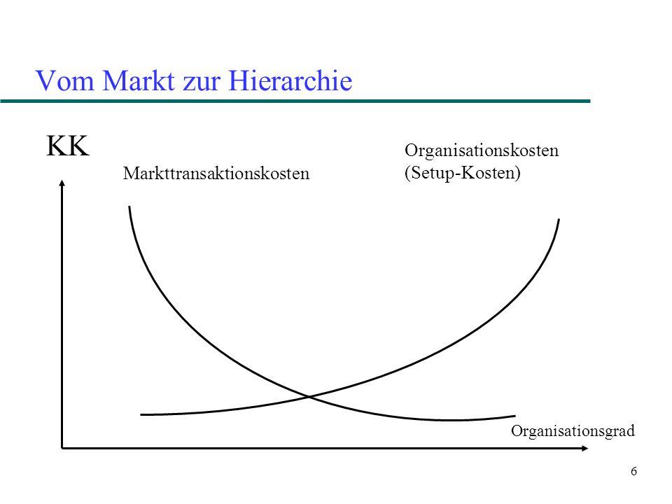 7 Markt, Hierarchie, Netzwerk TK Spezifität Markt NetzwerkHierarchie S1S1 S2S2 S3S3