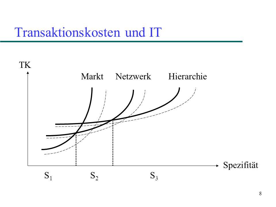8 Transaktionskosten und IT TK Spezifität Markt NetzwerkHierarchie S1S1 S2S2 S3S3
