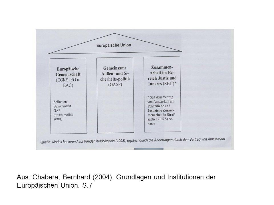 Aus: Chabera, Bernhard (2004). Grundlagen und Institutionen der Europäischen Union. S.7
