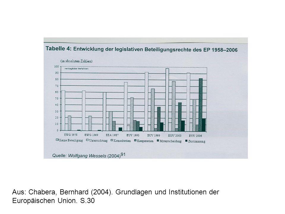 Aus: Chabera, Bernhard (2004). Grundlagen und Institutionen der Europäischen Union. S.30