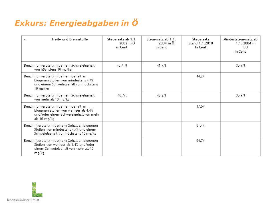 Exkurs: Energieabgaben in Ö Treib- und BrennstoffeSteuersatz ab 1.1. 2002 in Ö in Cent Steuersatz ab 1.1. 2004 in Ö in Cent Steuersatz Stand 1.1.2010