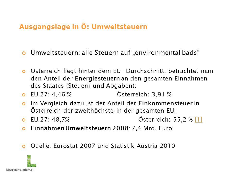 """Ausgangslage in Ö: Umweltsteuern Umweltsteuern: alle Steuern auf """"environmental bads"""" Österreich liegt hinter dem EU- Durchschnitt, betrachtet man den"""