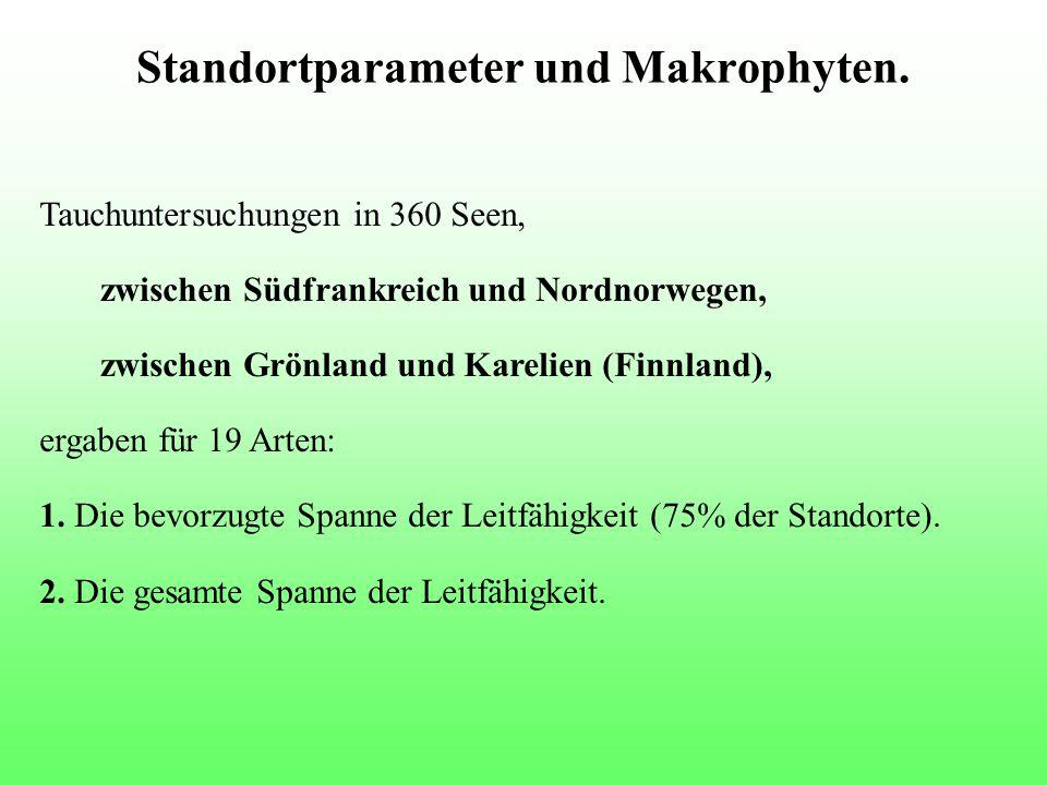 Standortparameter und Makrophyten. Tauchuntersuchungen in 360 Seen, zwischen Südfrankreich und Nordnorwegen, zwischen Grönland und Karelien (Finnland)