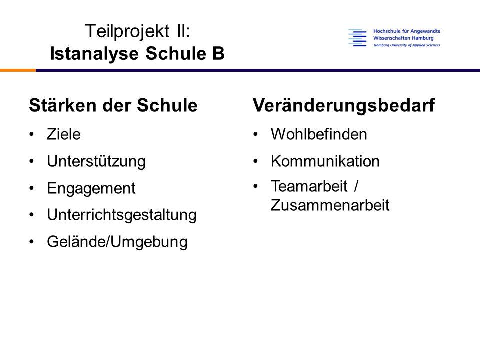 Teilprojekt II: Istanalyse Schule B Stärken der Schule Ziele Unterstützung Engagement Unterrichtsgestaltung Gelände/Umgebung Veränderungsbedarf Wohlbefinden Kommunikation Teamarbeit / Zusammenarbeit