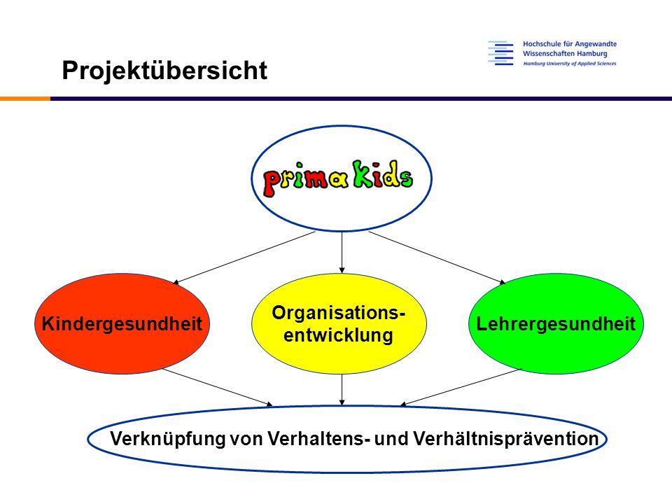 Verknüpfung von Verhaltens- und Verhältnisprävention Kindergesundheit Organisations- entwicklung Lehrergesundheit Projektübersicht