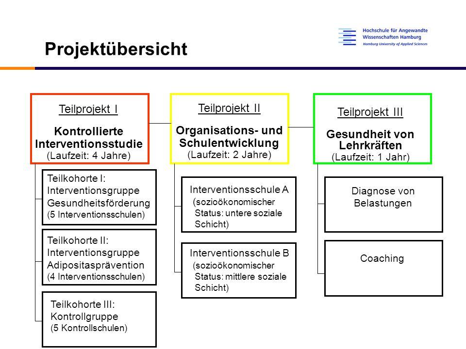 Teilprojekt I: Probanden 14 Hamburger Grundschulen Einschulungsjahrgang 2002 Interventionsteilnehmer: ca.