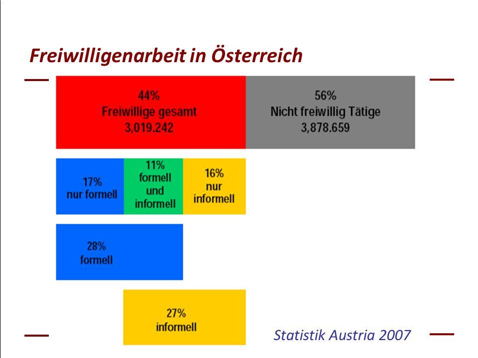 Freiwilligenarbeit in Österreich Statistik Austria 2007