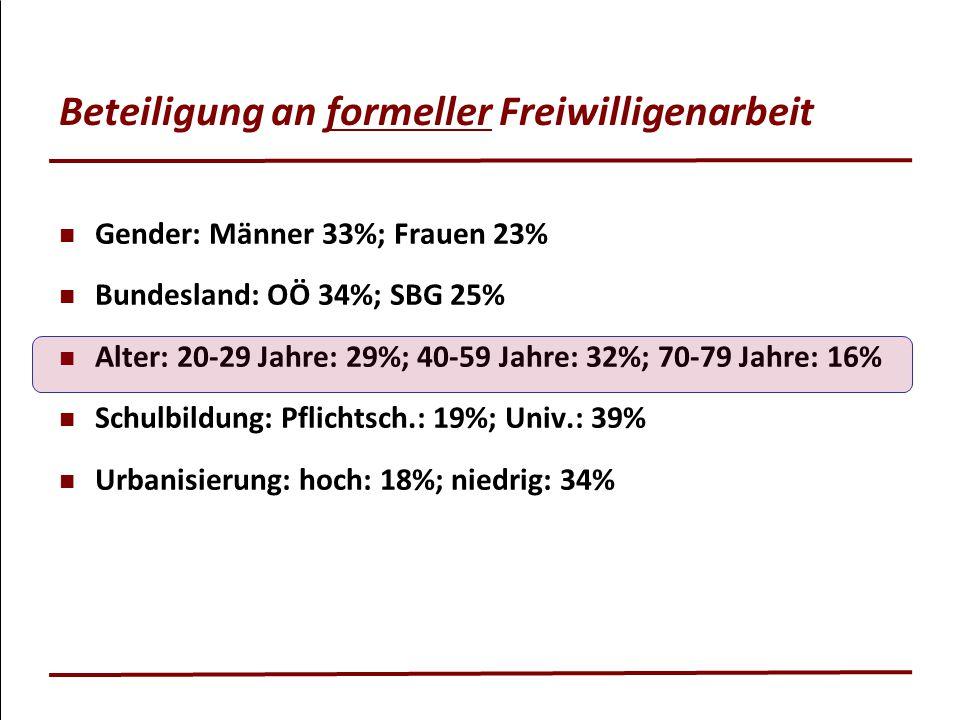 Beteiligung an formeller Freiwilligenarbeit Gender: Männer 33%; Frauen 23% Bundesland: OÖ 34%; SBG 25% Alter: 20-29 Jahre: 29%; 40-59 Jahre: 32%; 70-7